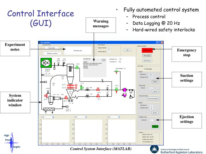 Fully automated control system