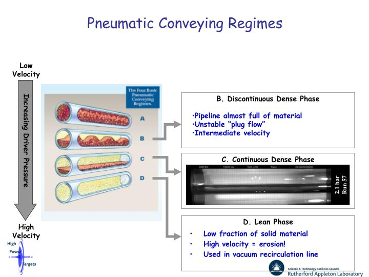 Pneumatic Conveying Regimes