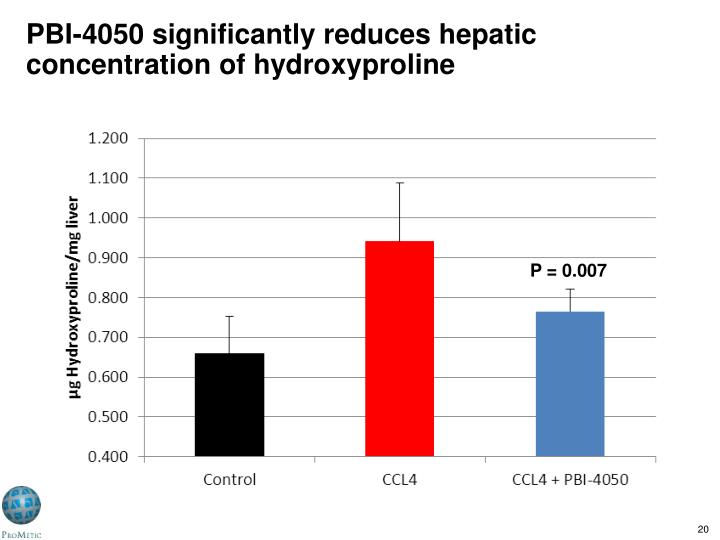 PBI-4050 significantly reduces hepatic concentration of hydroxyproline