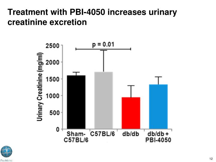 Treatment with PBI-4050 increases urinary creatinine excretion