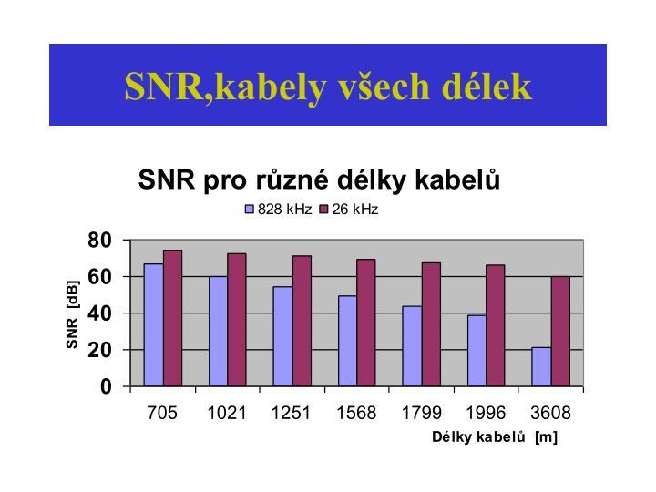 SNR,kabely všech délek