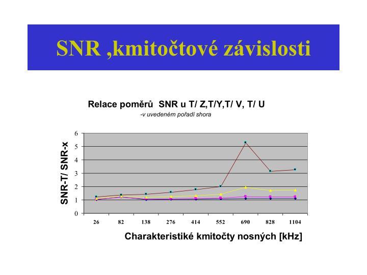 SNR ,kmitočtové závislosti