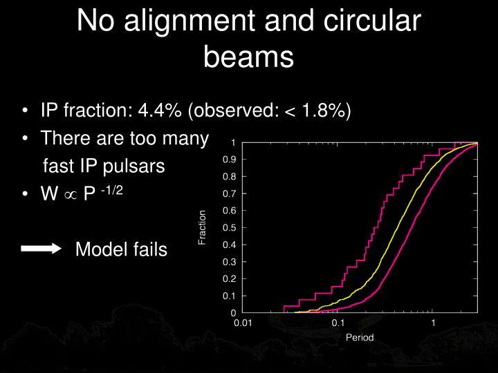 No alignment and circular beams