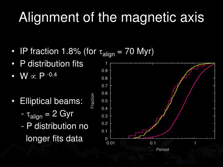 Alignment of the magnetic axis
