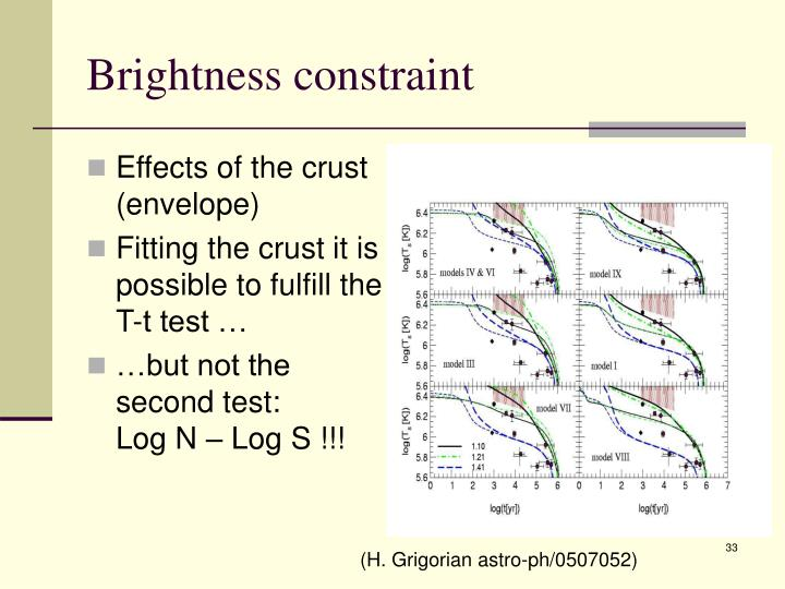 Brightness constraint