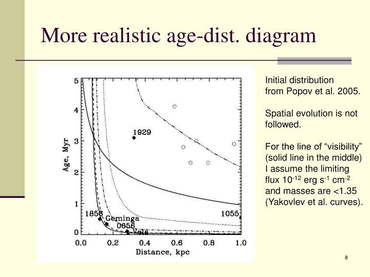 More realistic age-dist. diagram