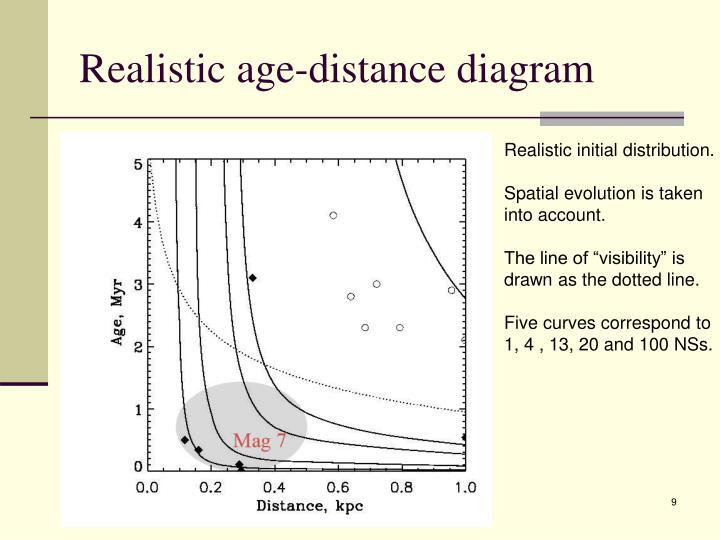 Realistic age-distance diagram