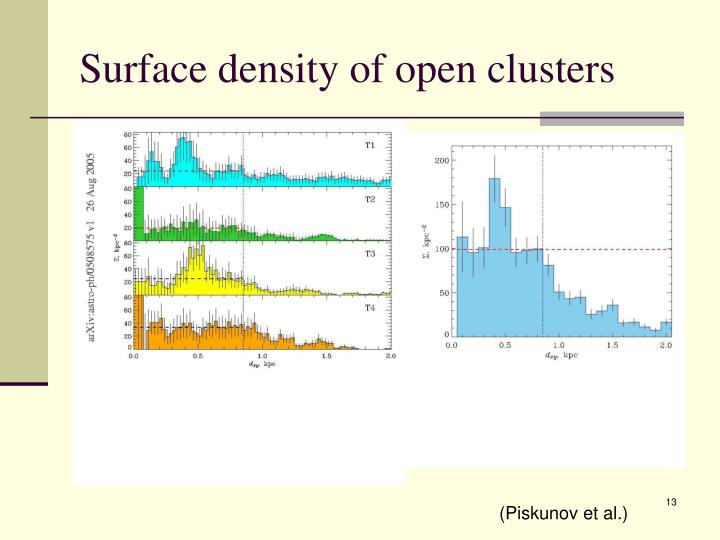 Surface density of open clusters