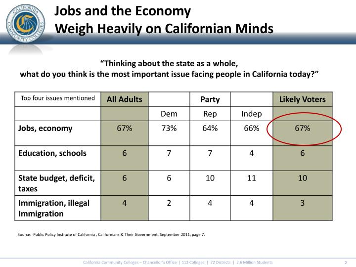 Jobs and the economy weigh heavily on californian minds