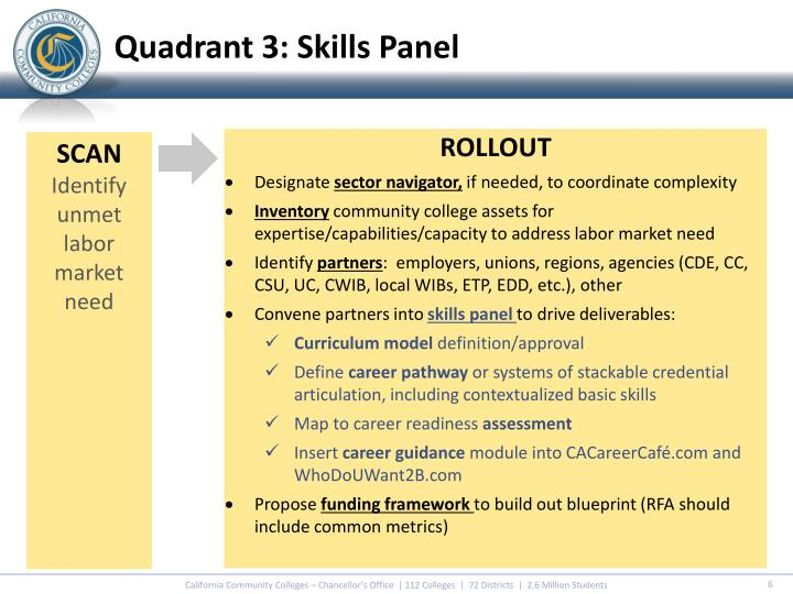 Quadrant 3: Skills Panel
