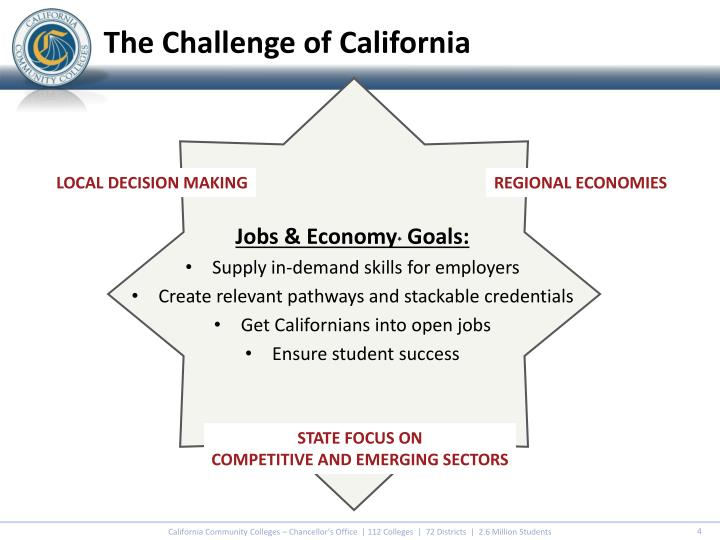 The Challenge of California