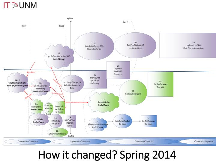 How it changed? Spring 2014