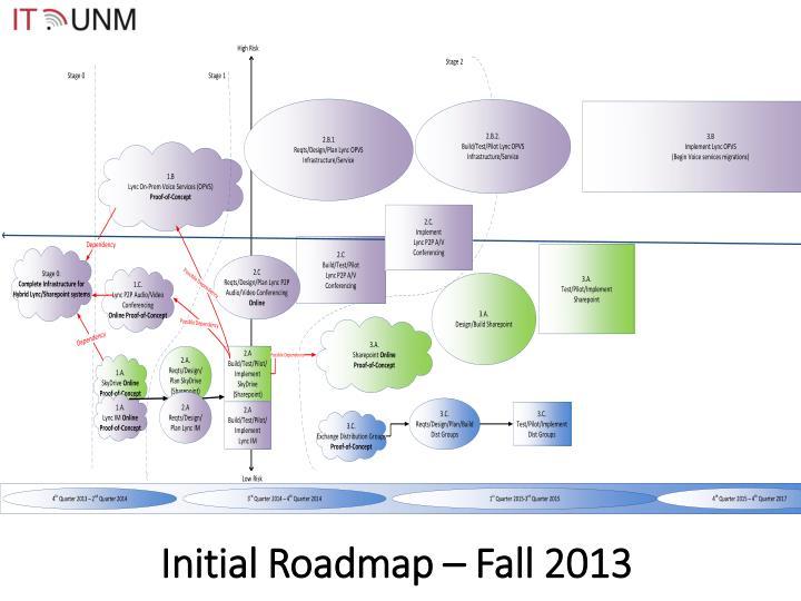 Initial Roadmap – Fall 2013