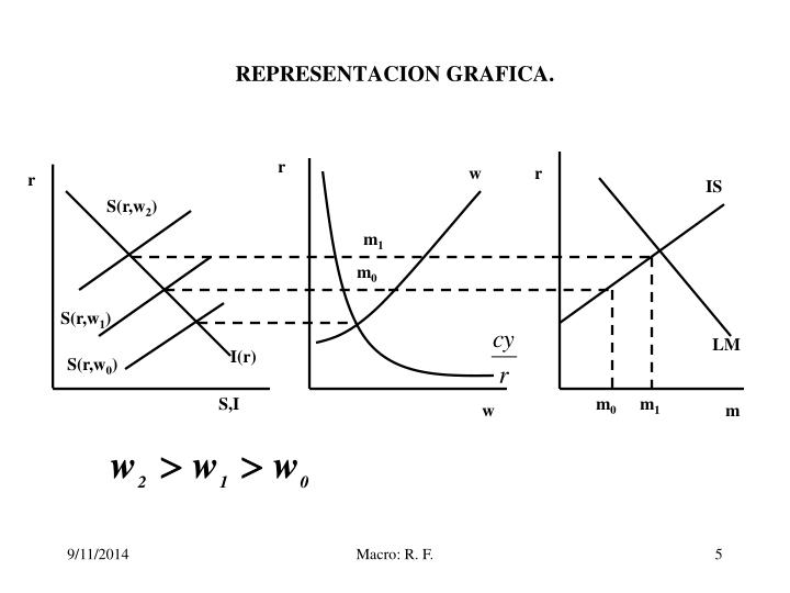 REPRESENTACION GRAFICA.