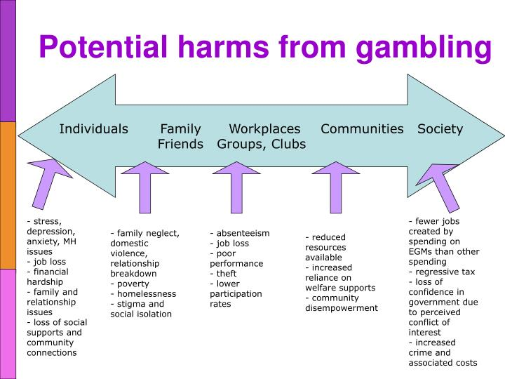 Potential harms from gambling