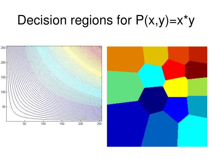 Decision regions for P(x,y)=x*y