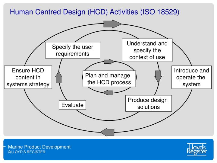 Human Centred Design (HCD) Activities (ISO 18529)
