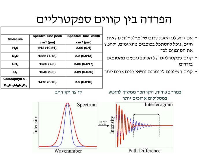 הפרדה בין קווים ספקטרליים