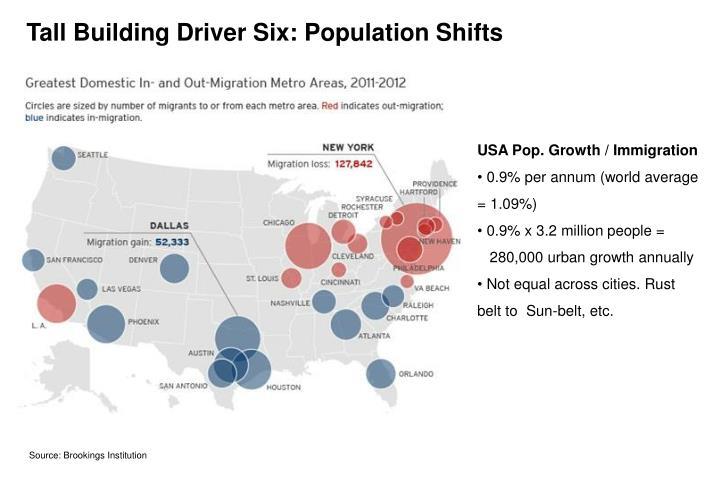 Tall Building Driver Six: Population Shifts