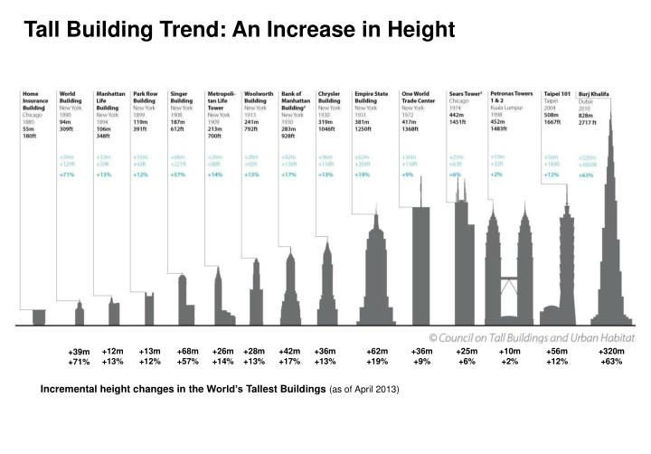 Tall Building Trend: An Increase in Height