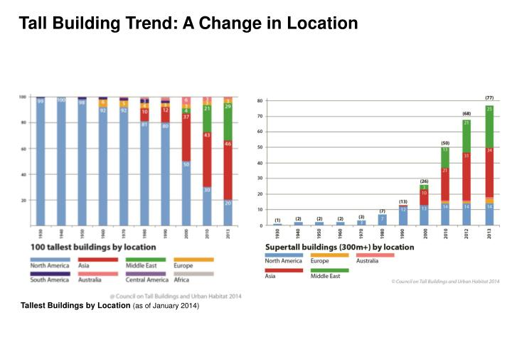Tall Building Trend: A Change in Location