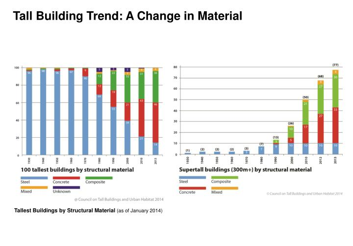 Tall Building Trend: A Change in Material