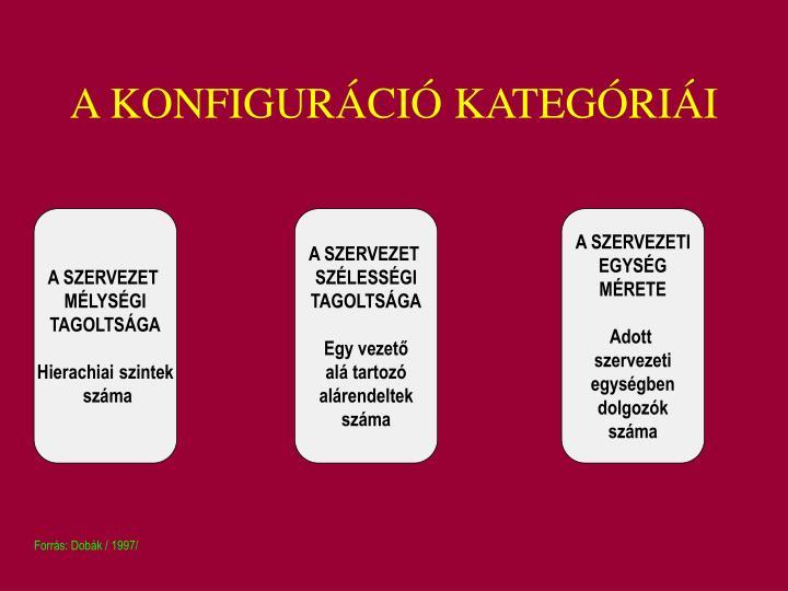 A KONFIGURÁCIÓ KATEGÓRIÁI