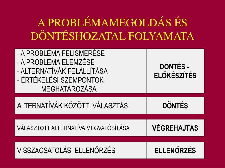 A PROBLÉMAMEGOLDÁS ÉS DÖNTÉSHOZATAL FOLYAMATA