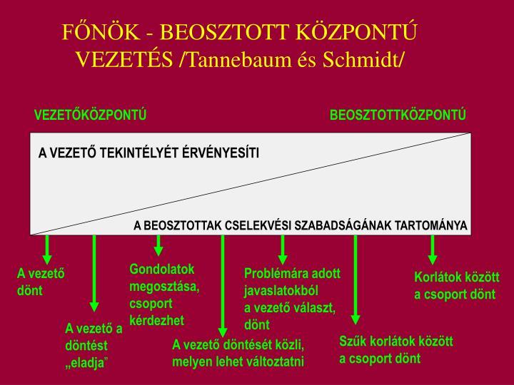 FŐNÖK - BEOSZTOTT KÖZPONTÚ VEZETÉS /Tannebaum és Schmidt/