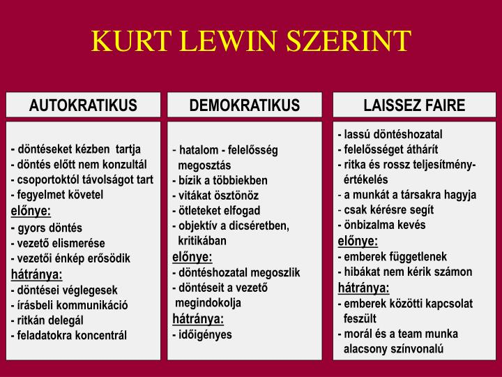 KURT LEWIN SZERINT