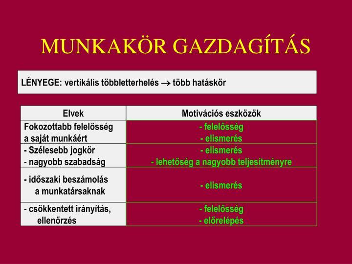 MUNKAKÖR GAZDAGÍTÁS