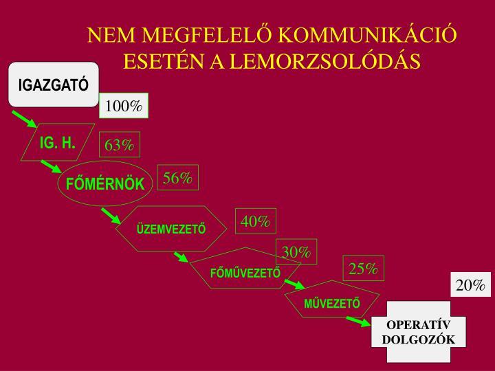 NEM MEGFELELŐ KOMMUNIKÁCIÓ ESETÉN A LEMORZSOLÓDÁS