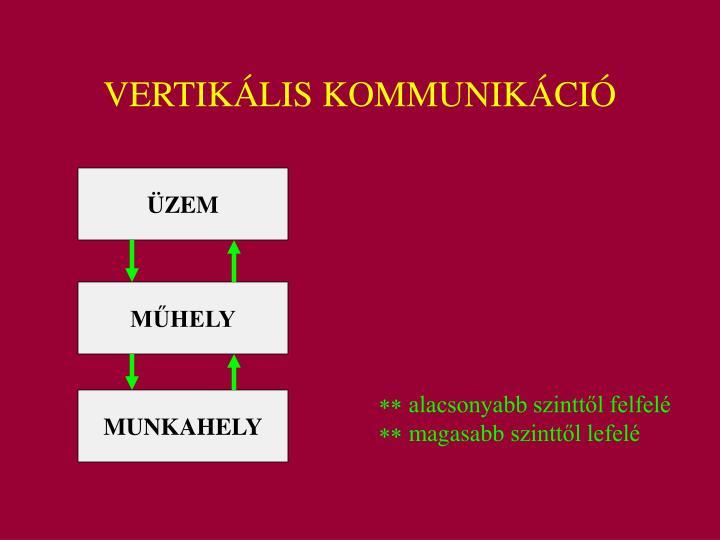 VERTIKÁLIS KOMMUNIKÁCIÓ