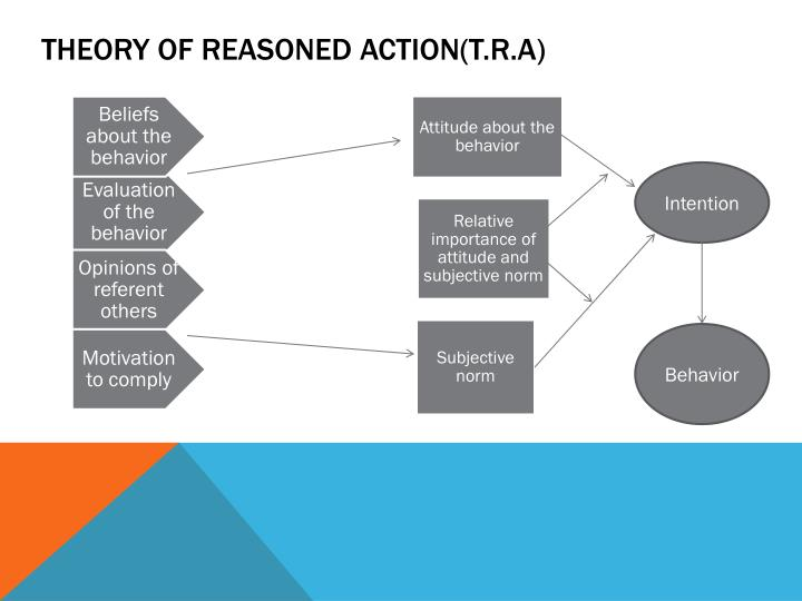Theory of reasoned action t r a