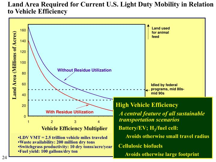 Land Area Required for Current U.S. Light Duty Mobility in Relation to Vehicle Efficiency