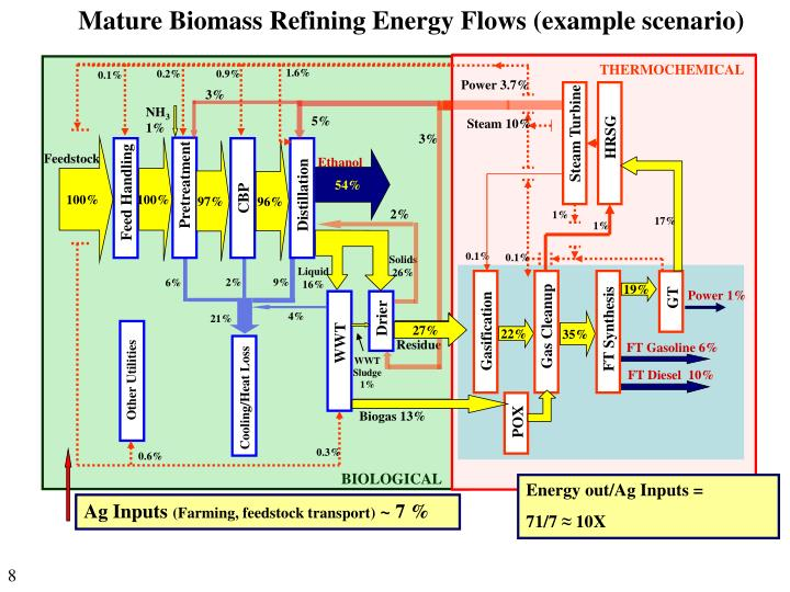 Mature Biomass Refining Energy Flows (example scenario)