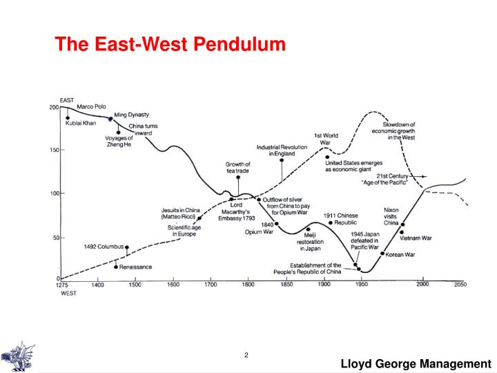 The east west pendulum