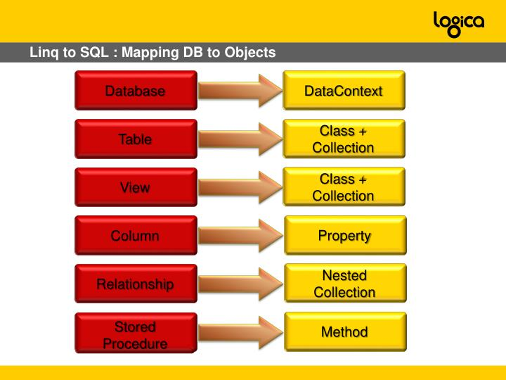 Linq to SQL : Mapping DB to Objects