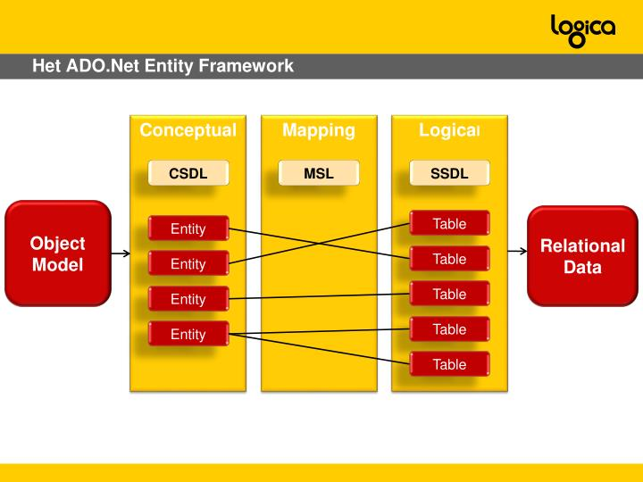 Het ADO.Net Entity Framework