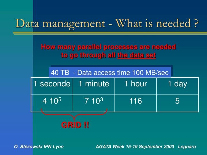Data management - What is needed ?
