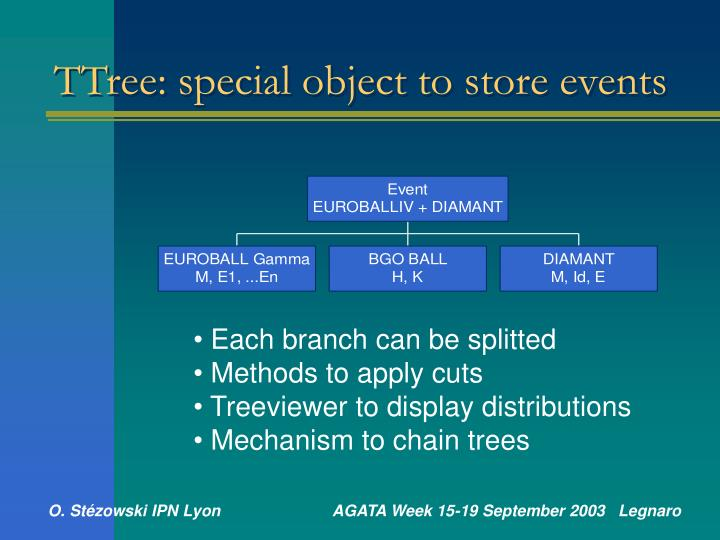 TTree: special object to store events