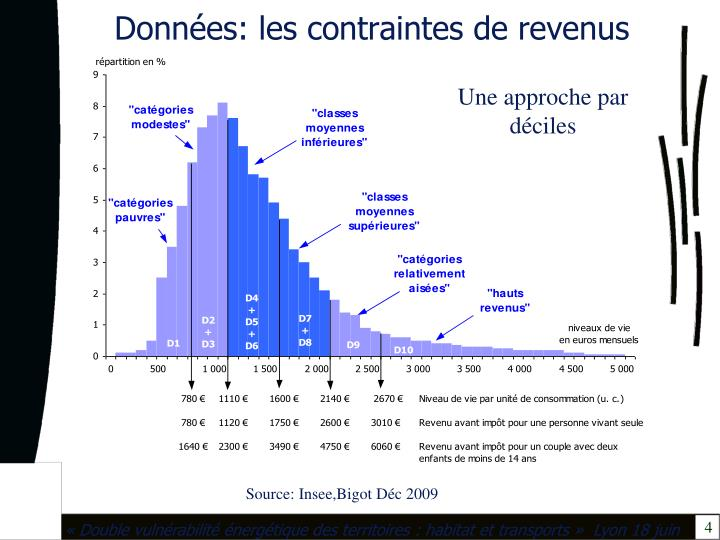 Données: les contraintes de revenus