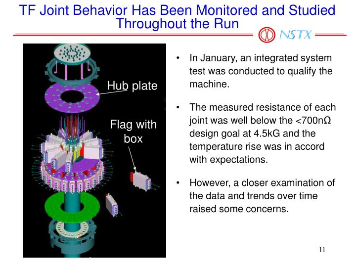 TF Joint Behavior Has Been Monitored and Studied Throughout the Run