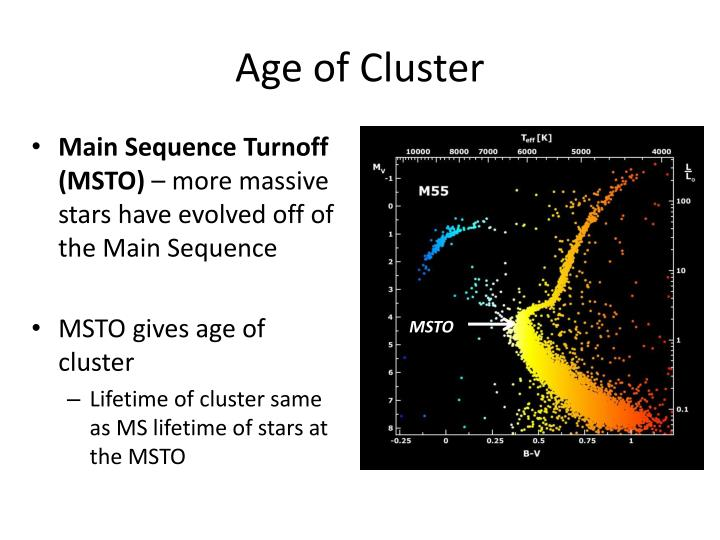 Age of Cluster