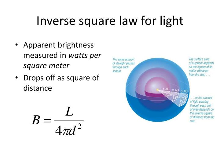 Inverse square law for light