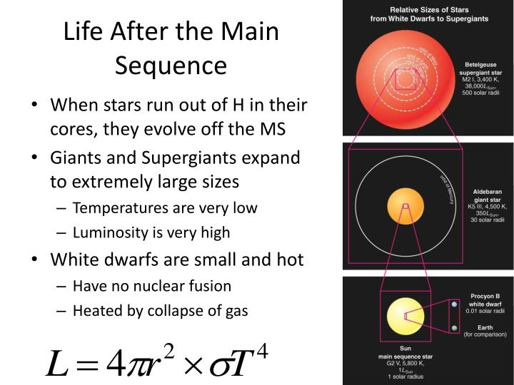 Life After the Main Sequence