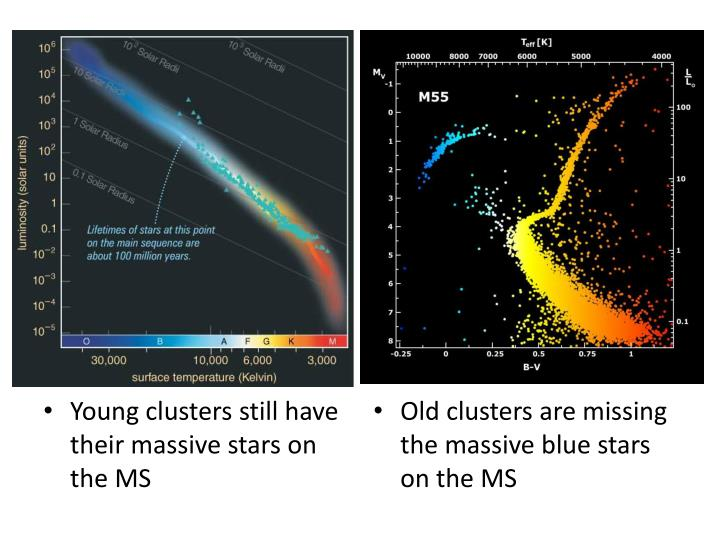 Young clusters still have their massive stars on the MS