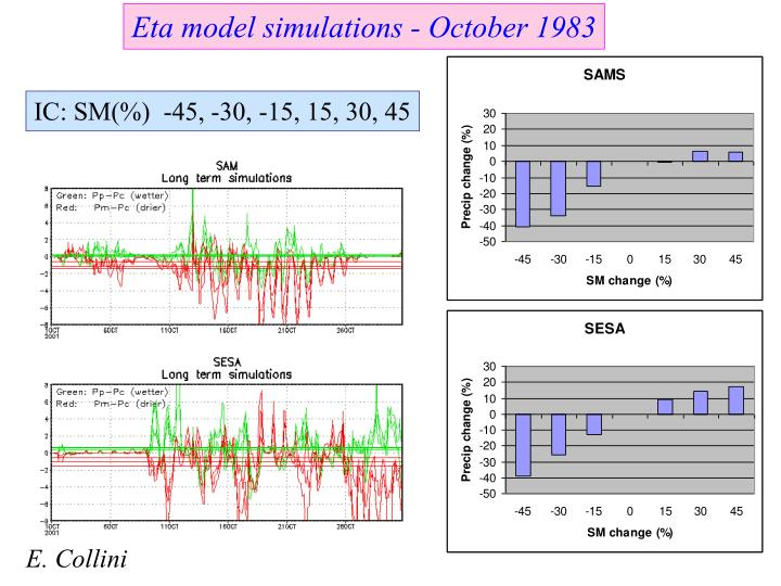Eta model simulations - October 1983