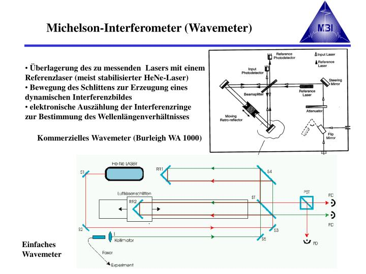 Michelson-Interferometer (Wavemeter)