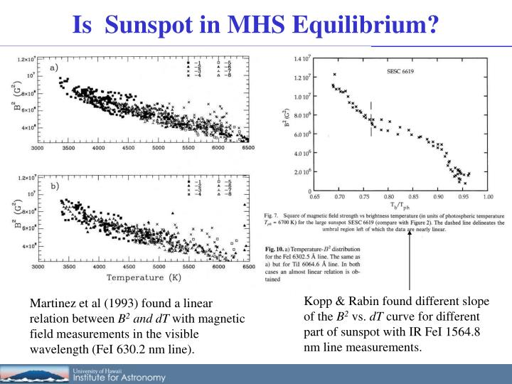 Is  Sunspot in MHS Equilibrium?